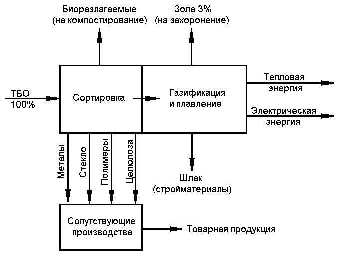 Заводы по переработке мусора в россии